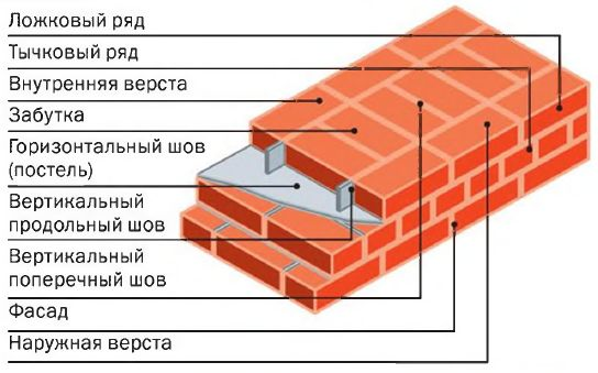 Кладка в два кирпича (схема)