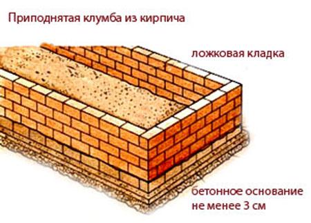 Схема кладки кирпичной клумбы